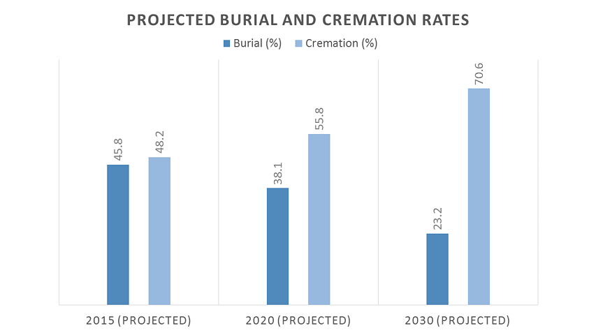 Cremation_Projections_NFDA